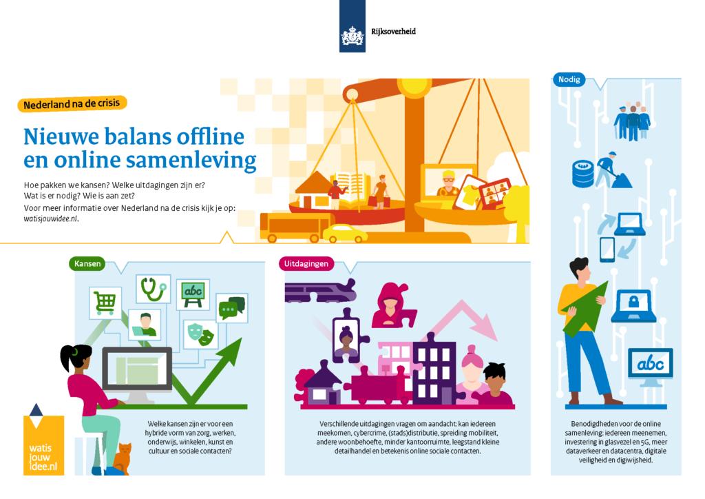 Nieuwe balans in de offline en online samenleving; naar een samenleving vol hybride contacten en dienstverlening; Nederland na de crisis; wat is jouw idee.