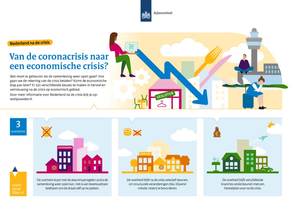Nederland na de crisis; de economische crisis na de coronacrisis.
